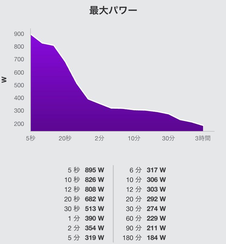 パワーグラフ