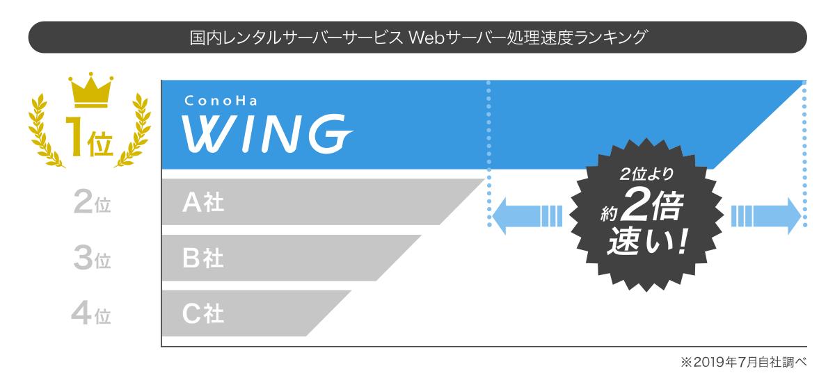 高性能レンタルサーバーConoHaWING
