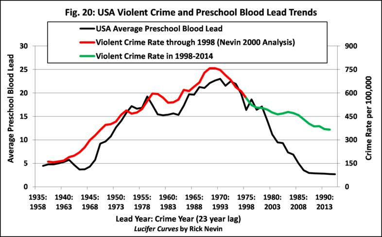犯罪発生率アメリカ