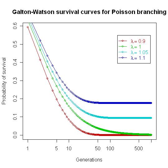 ガルトン=ワトソン過程