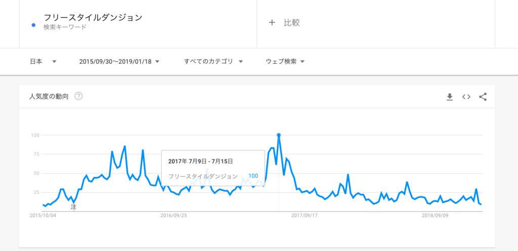 フリースタイルダンジョンの検索トレンド
