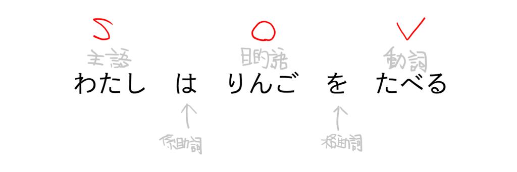 f:id:Tachibuana:20170509111212p:plain