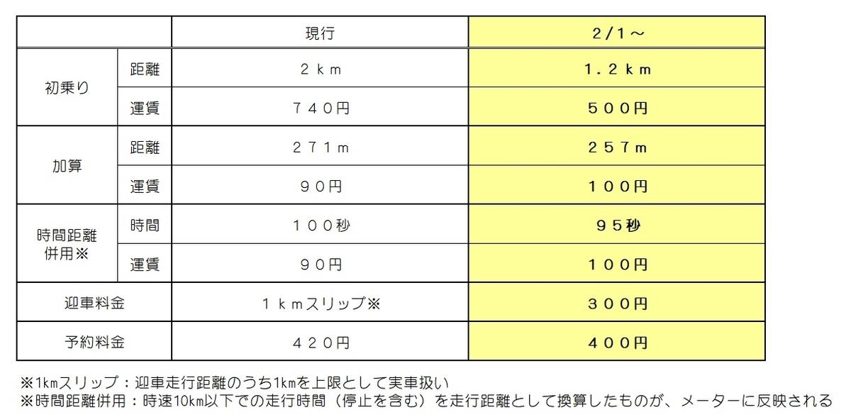 f:id:TaiseiKotsu:20200127162733j:plain