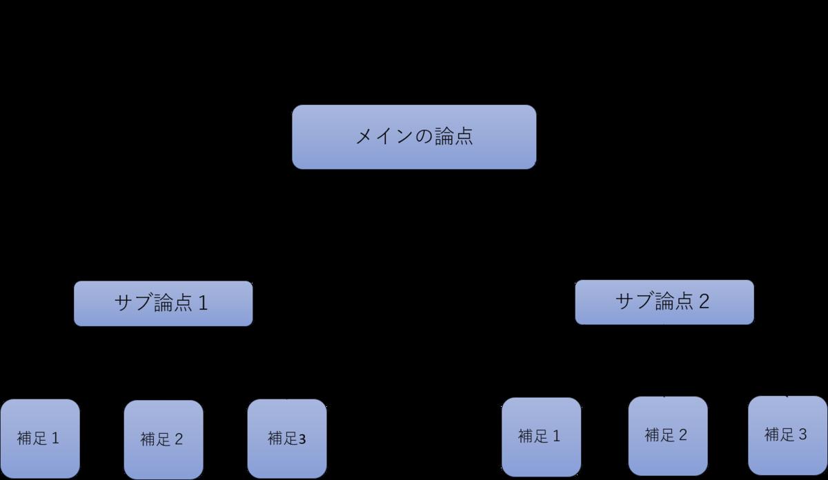 f:id:Taka1018:20190614175051p:plain