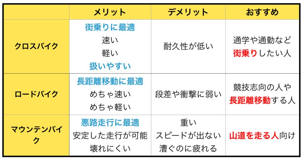 f:id:TakahiroShinjo:20170902162926p:plain