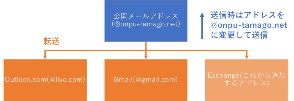 f:id:TakamiChie:20180301200721p:plain