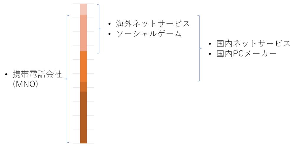 f:id:TakamiChie:20180612231630p:plain