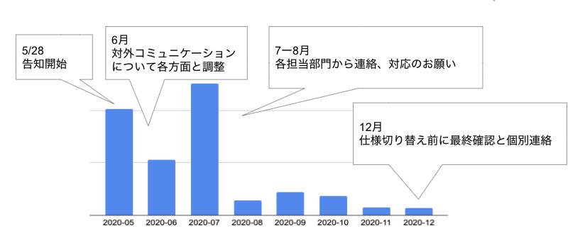 コミュニケーションプランの実行に伴うAPIコール数の推移