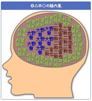 メタナイトの脳内嵐