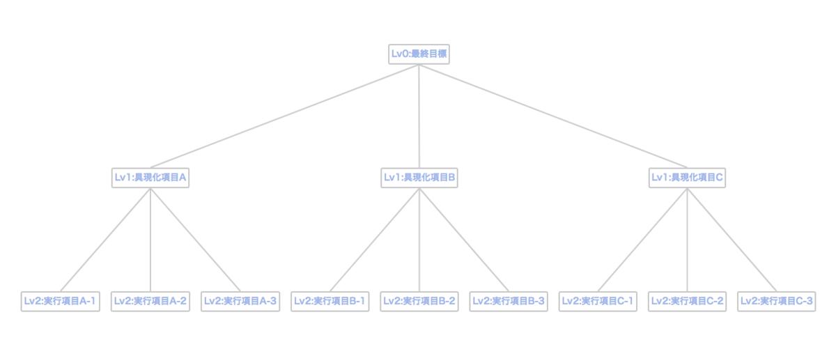 f:id:Takunoji:20190427133314p:plain