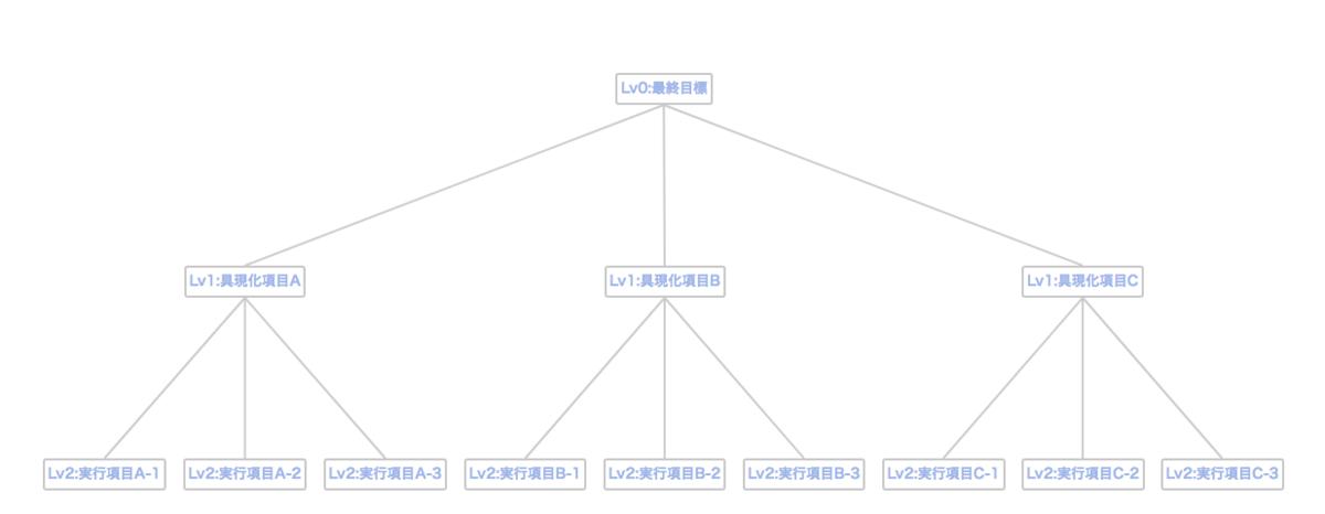 f:id:Takunoji:20190427221435p:plain