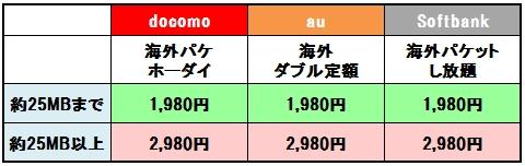 【海外でスマホを使う方法】海外プラン・Wi-Fiルーター・海外SIMのメリットとデメリットと料金比較!
