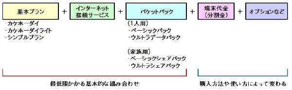 【スマホ料金の見直し】ドコモの新料金プランを徹底解説!旧プランとの比較と料金の仕組み