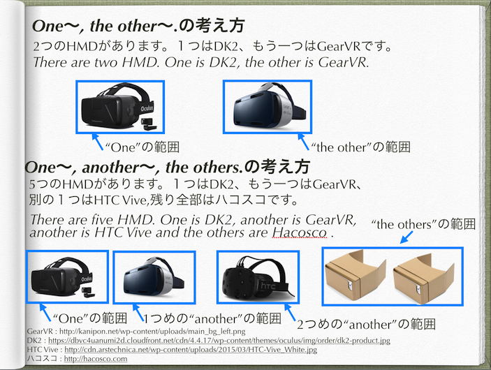 HMDを例にした、other ,another, the otherの違い