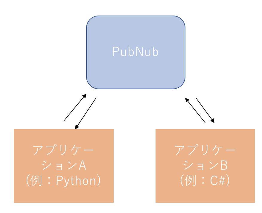 PubNubの構成イメージ