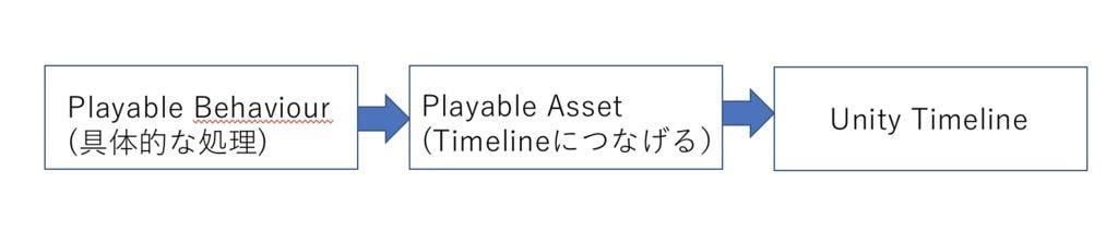 UnityタイムラインのPlayable Trackを使うイメージ