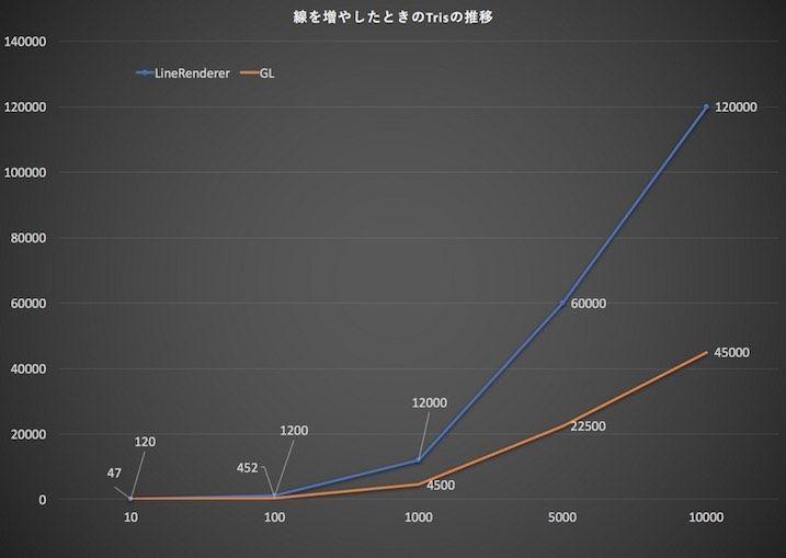 グラフ(Tris数推移)