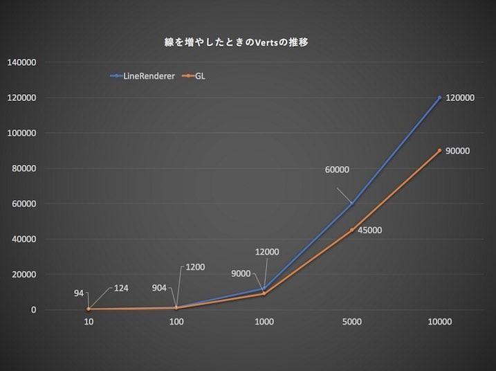 グラフ(Verts数推移)