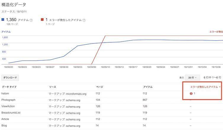 Search Consoleの構造化データで、はてなブログの固定ページを使うと出るエラー