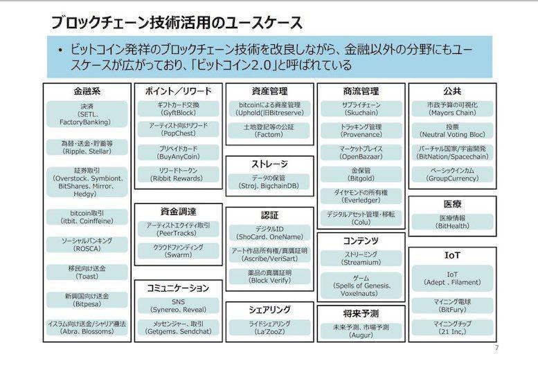 ブロックチェーン報告書のユースケース_経済産業省_201