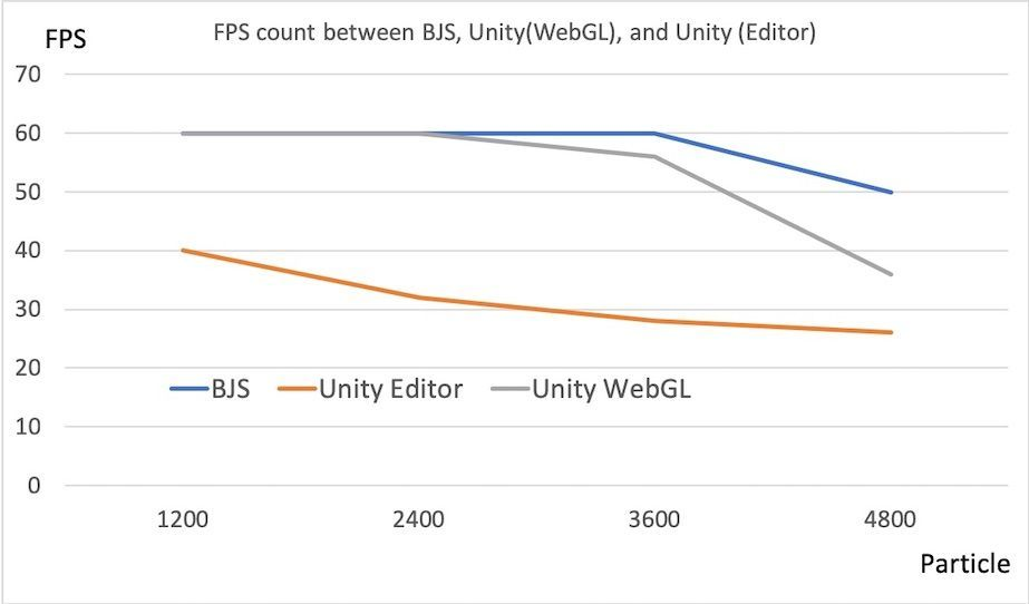 Result of FPS comparison between BJS and Unity
