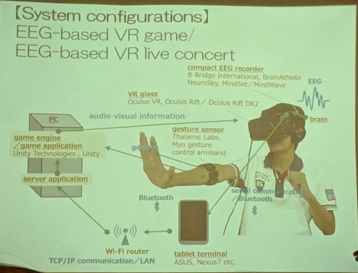 BCI structure for VR