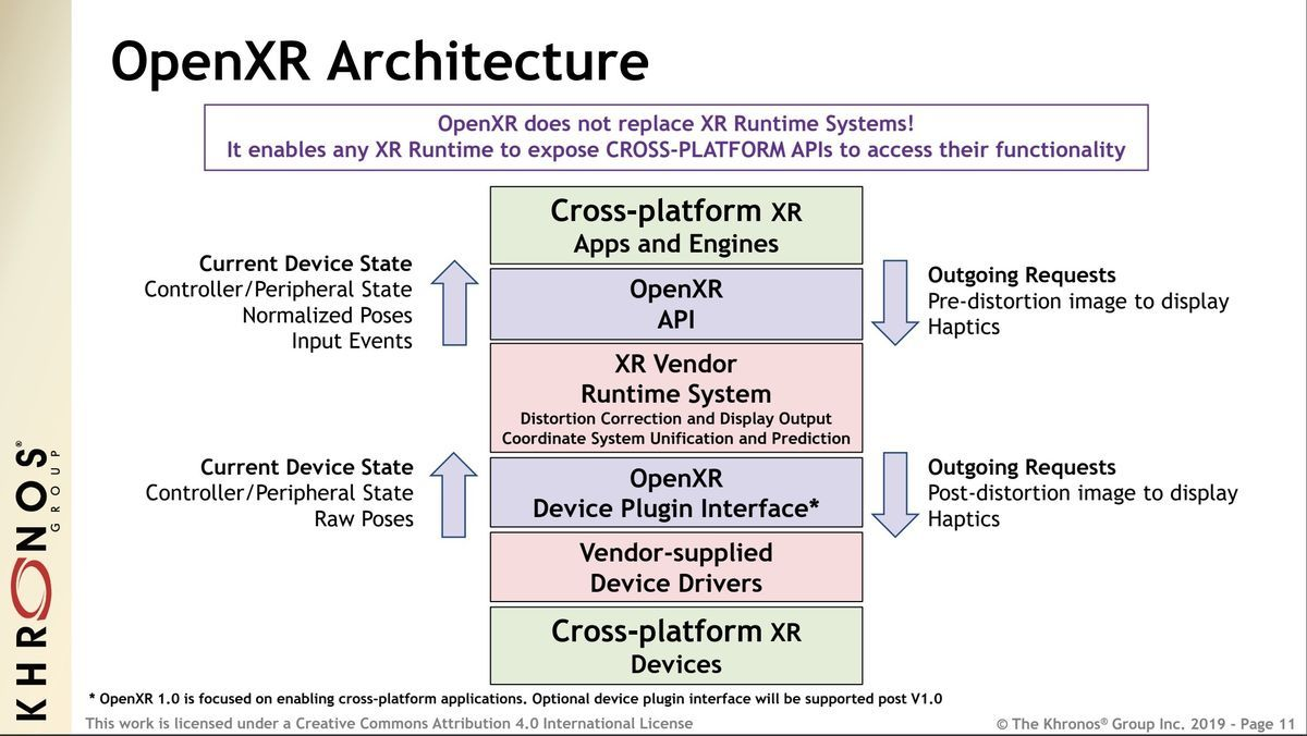 System structure of OpenXR