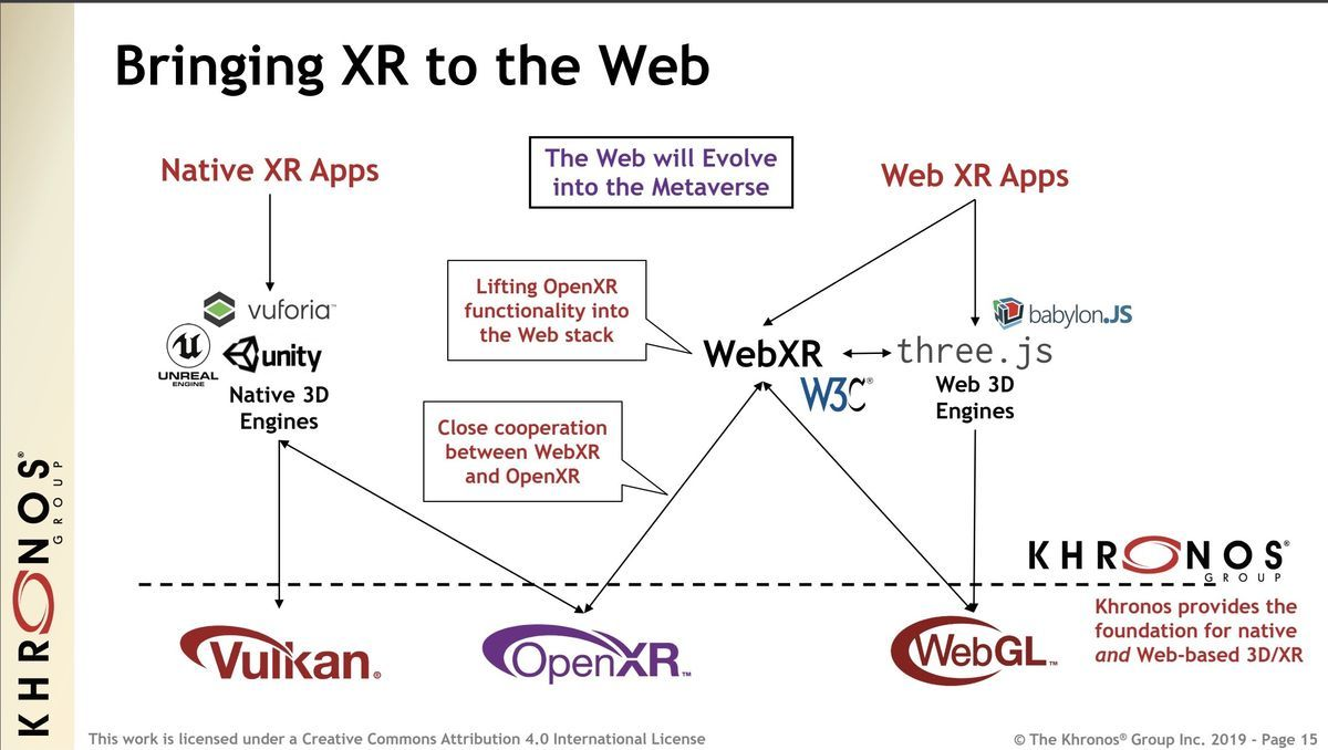 Relation native app and Webapp in OpenXR
