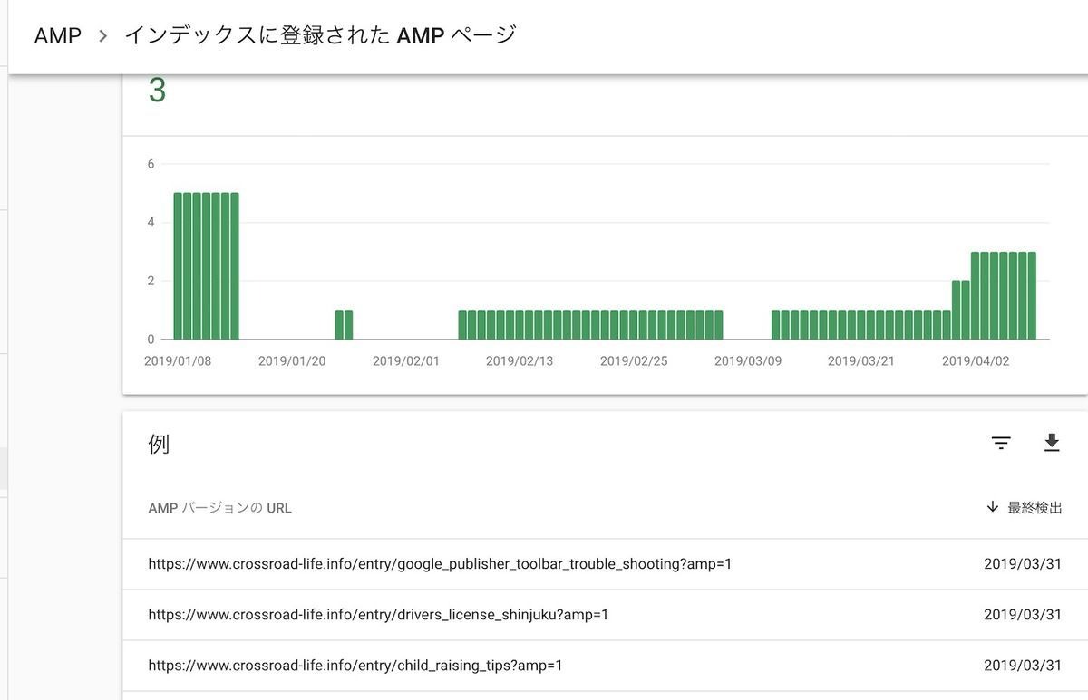 search console results of AMP