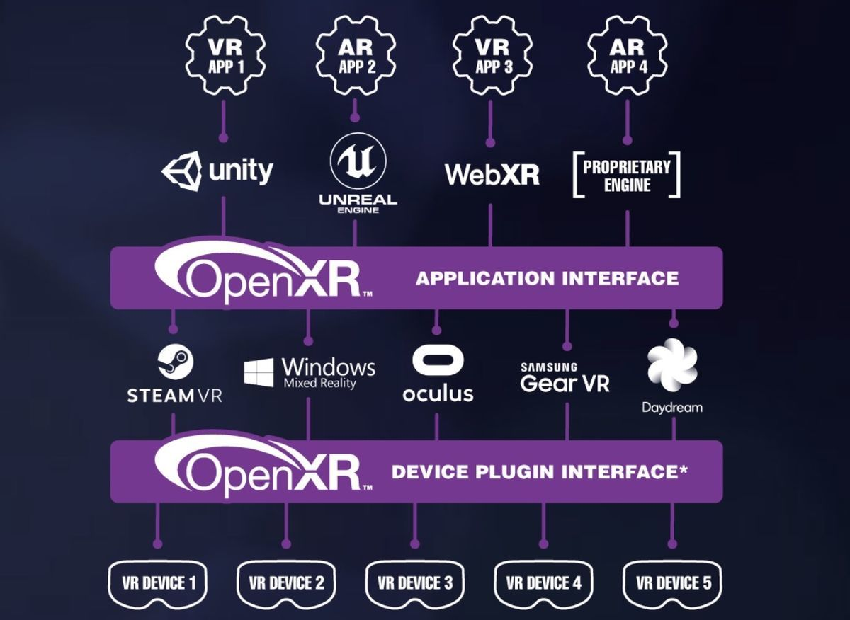 Relation between sdk, devices, and OpenXR
