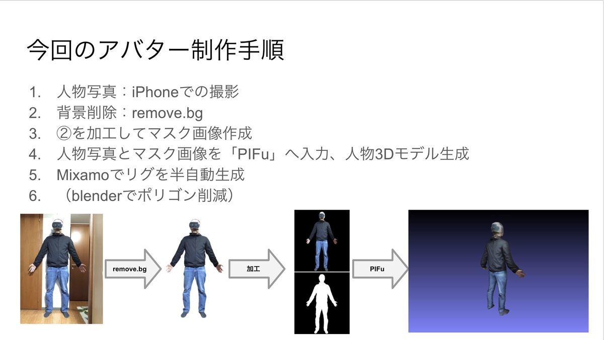 Example of PIFu technology
