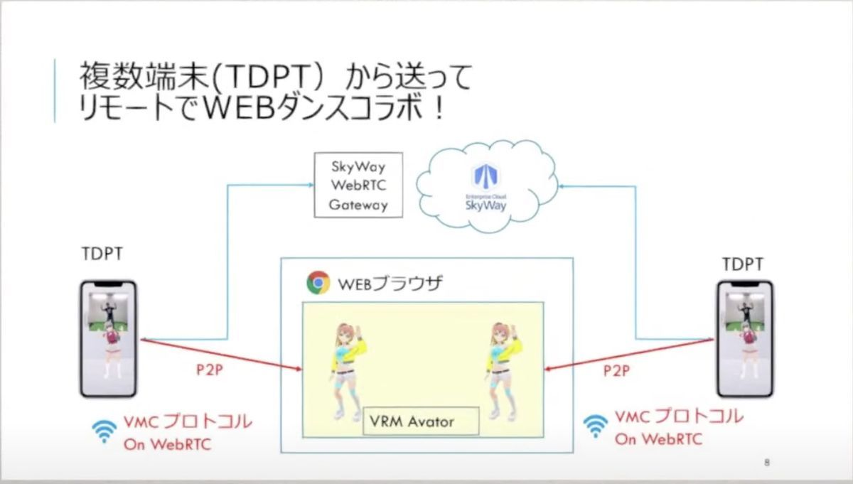 Two avatars dance motion synchronization with VMCProtocol and WebRTC and Skyway