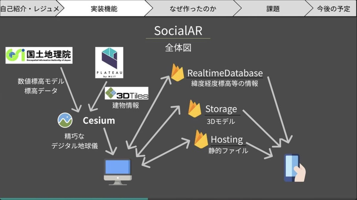 Social AR system configuration by natsuki_m777