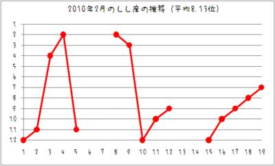 2010/02推移