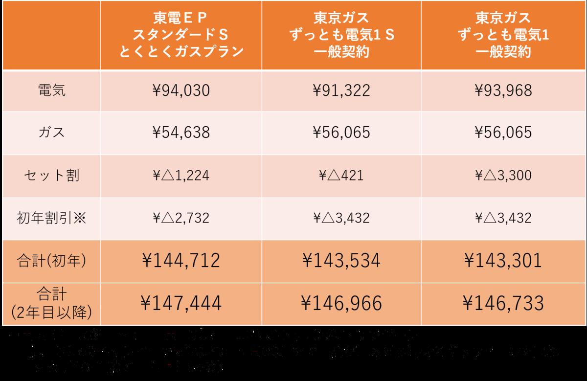 東京ガス東京電力EP比較表