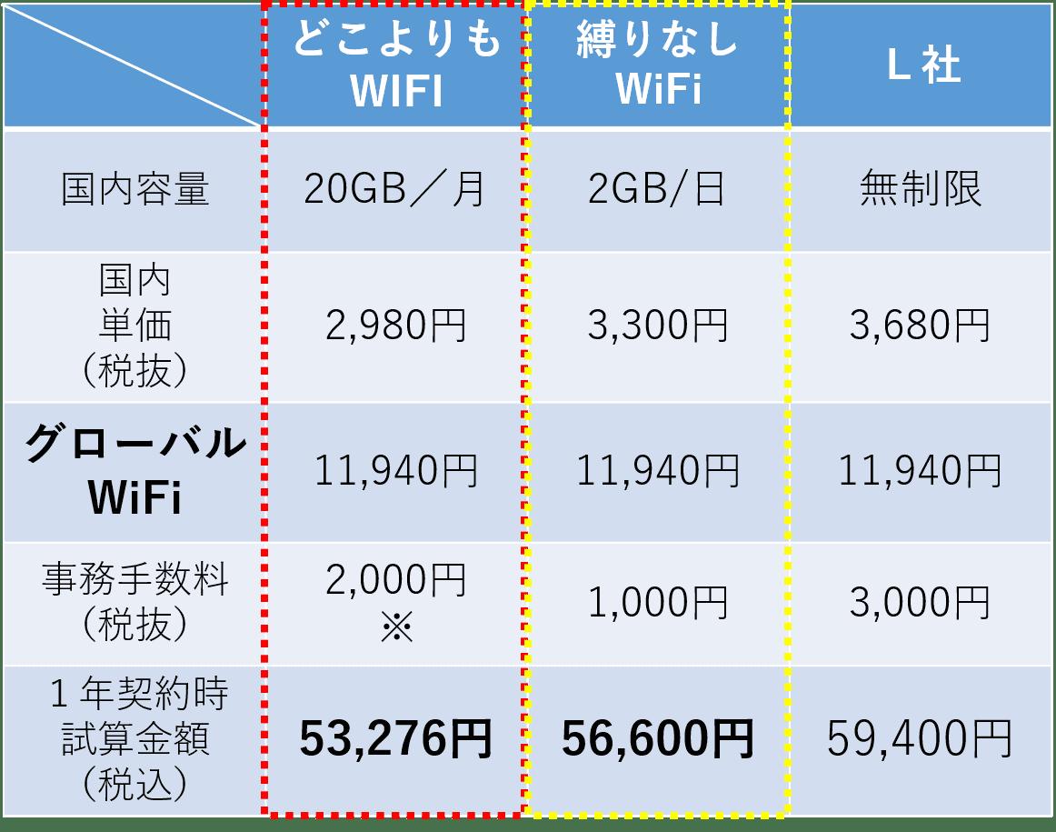 f:id:海外専用モデルを国内専用モデルに加算し比較した表