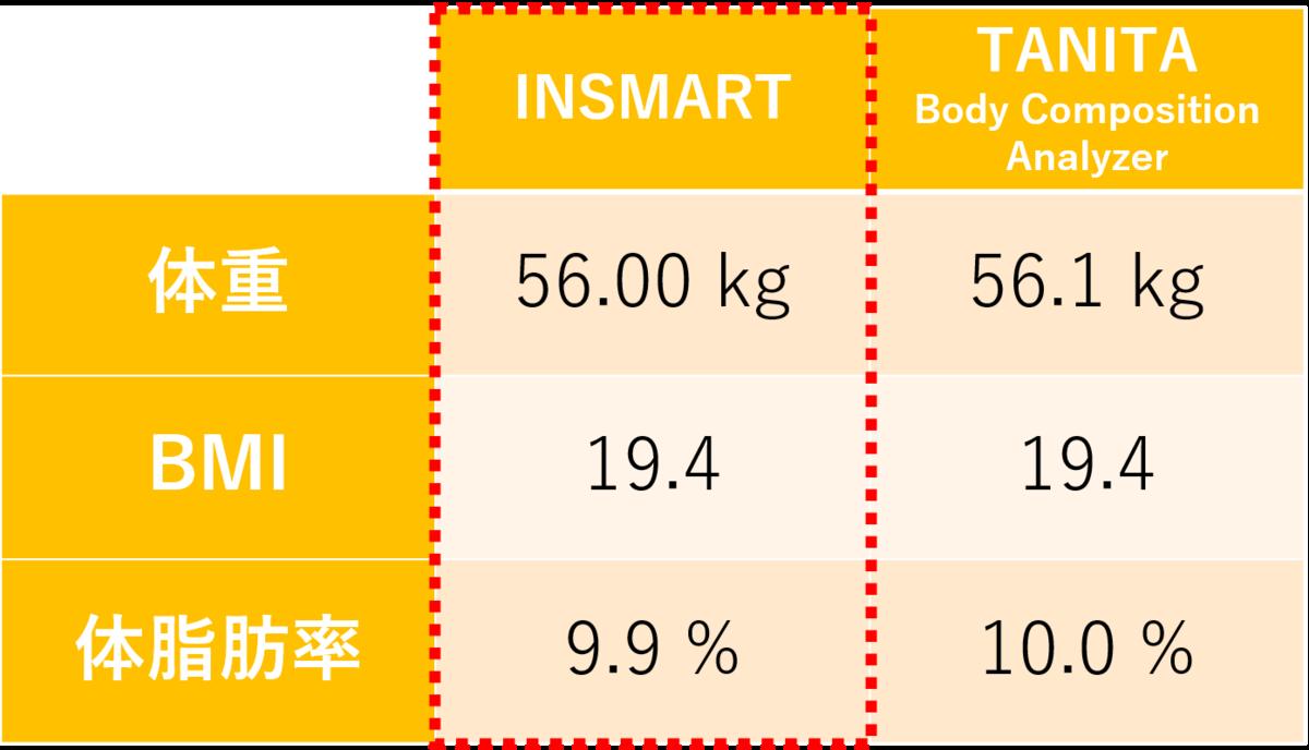 タニタ体脂肪計との数値比較表