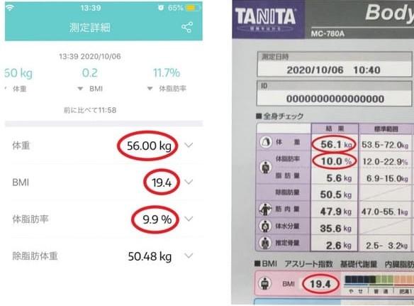 タニタ体脂肪計との測定結果比較