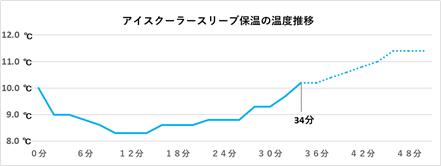 保温の温度推移グラフ