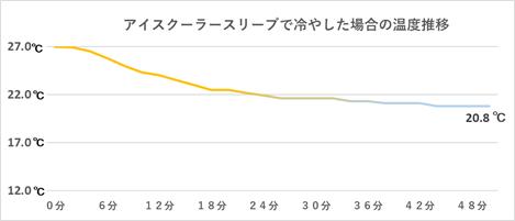 アイスクーラースリーブだけで冷やした場合の温度推移グラフ