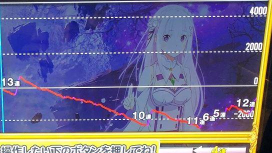 リゼロの設定4のスランプグラフ