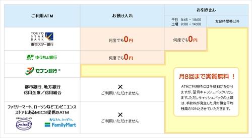 東京スター銀行のATM手数料体系