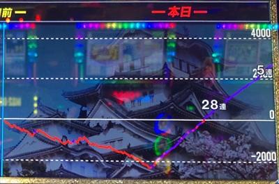 スロット織田信奈の設定1のスランプグラフ