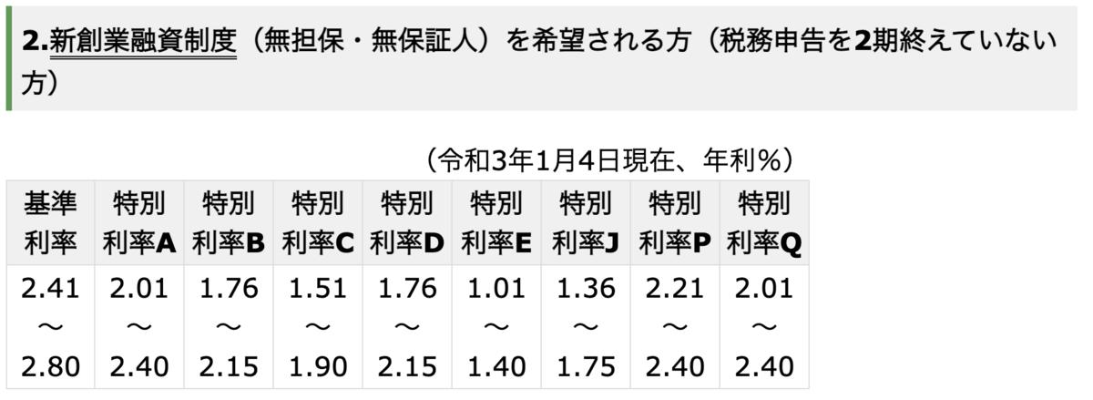 f:id:Taro0212:20210106020526p:plain