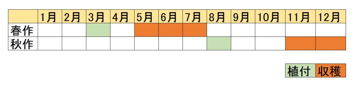 f:id:TaroTaroGoGo:20190622134359p:plain