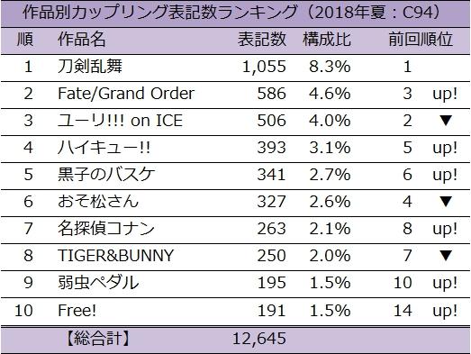 作品別カップリング表記数ランキング(2018年夏:C94)