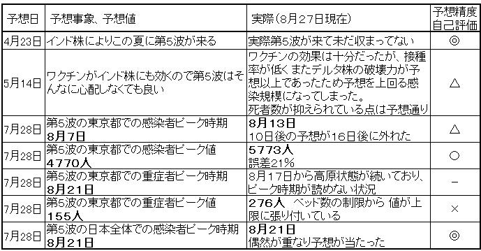 f:id:TatsuyaYokohori:20210827205717p:plain