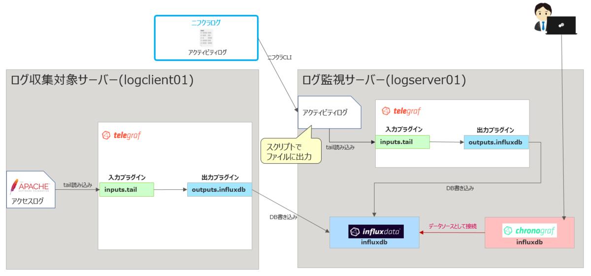 f:id:TechnicalAccountEngineer:20201014152259p:plain