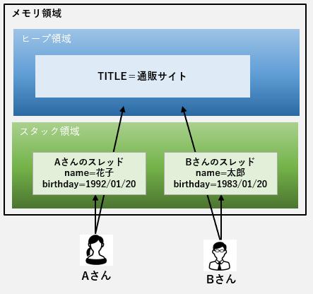 f:id:TechnologyShare:20200330201630p:plain