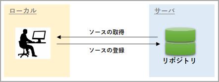 f:id:TechnologyShare:20200401200047p:plain